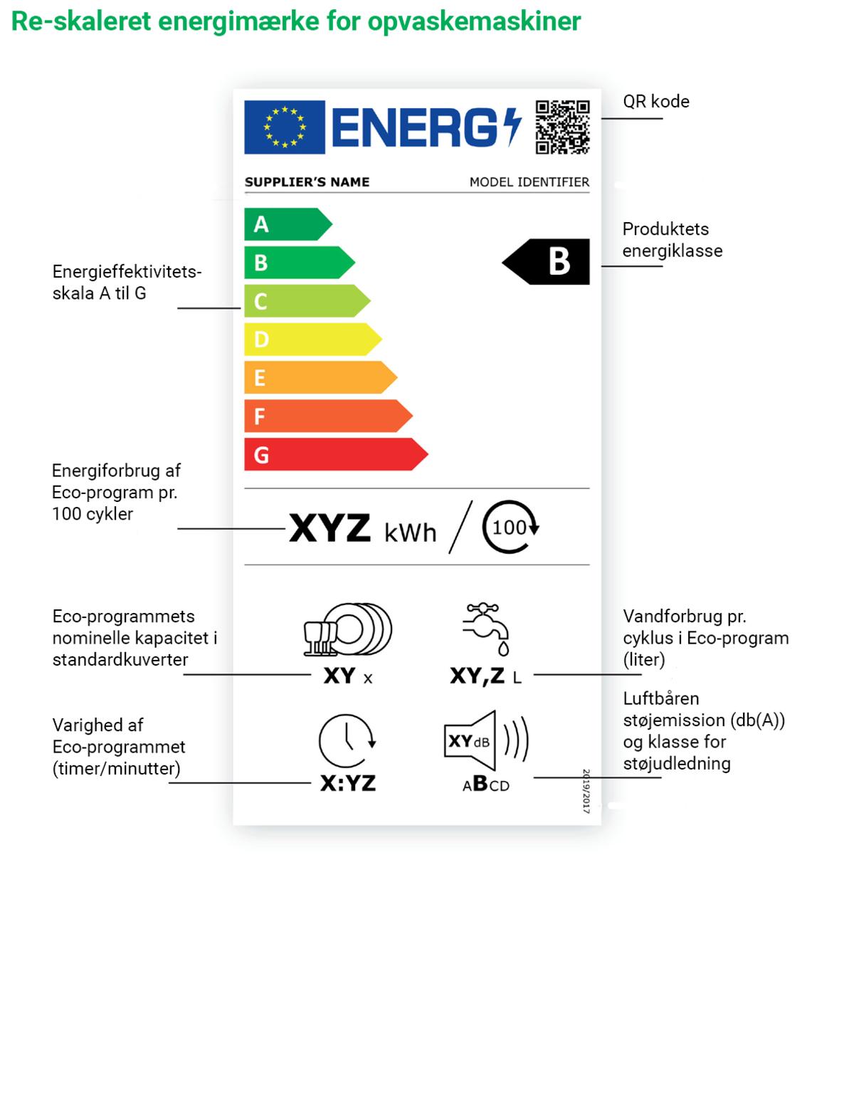 Energimærkning opvaskemaskiner