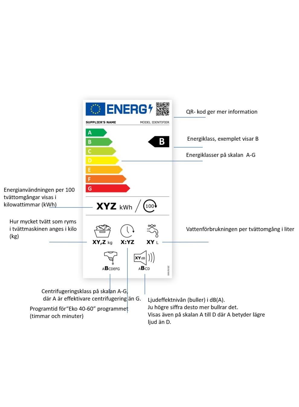 Energimärkning för tvättmaskiner