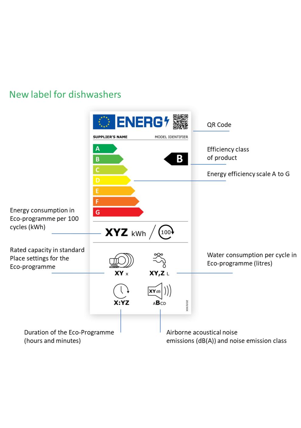 Energimärkning för diskmaskiner