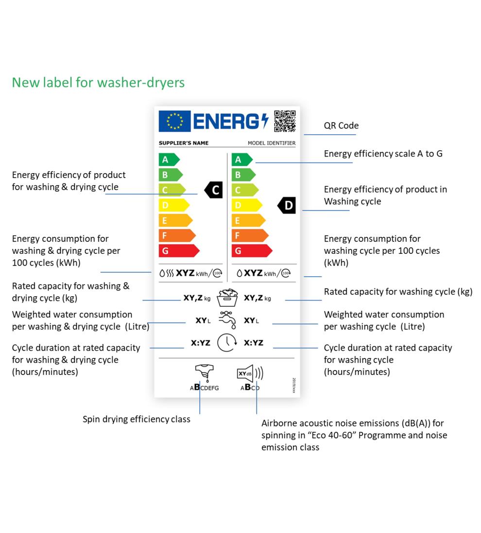 Energimärkning för kombinerad tvätt/tork