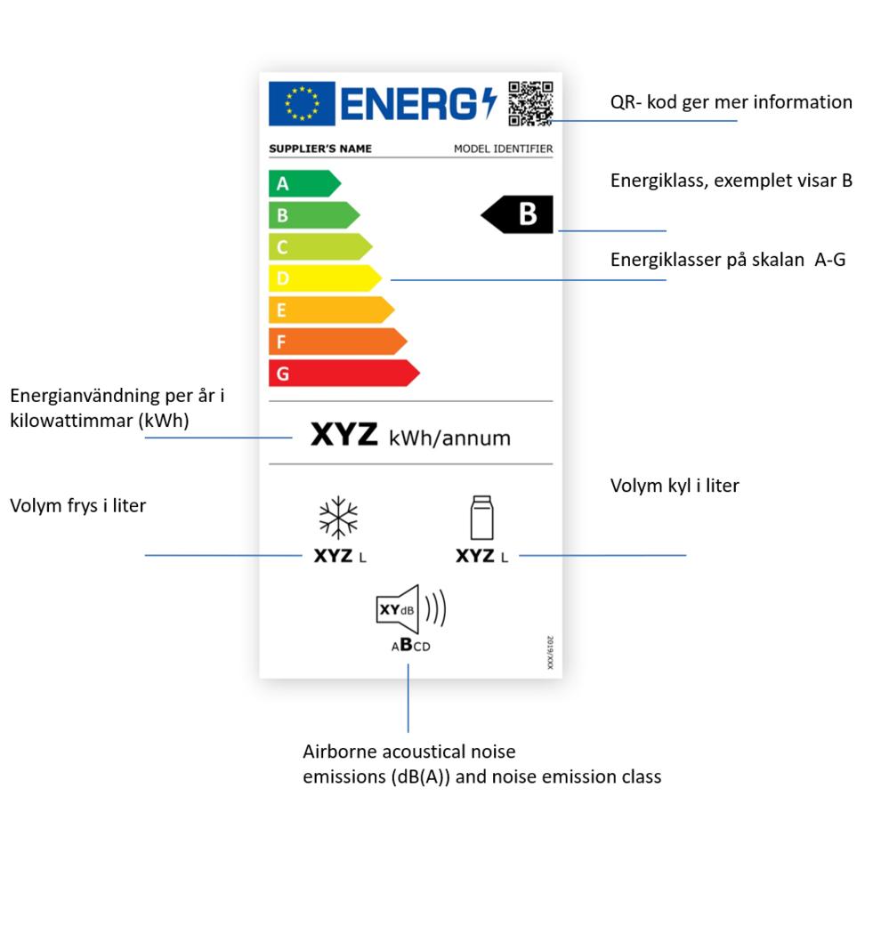 Energimärkning för kyl-frys
