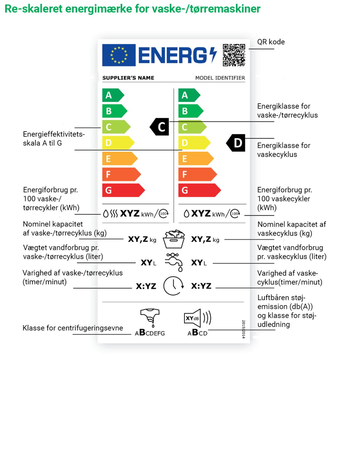 Energimærkning vaske-/tørremaskiner